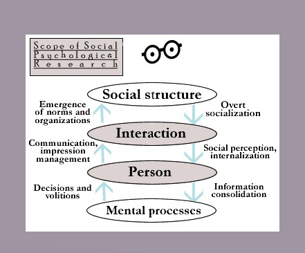 attribution social psychology