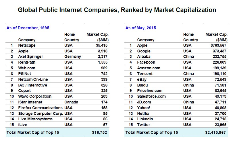 Source: Morgan Stanley, Capital IQ, Bloomberg. Note: Market capitalizations are as of May 22, 2015 and December 31, 1995, respectively