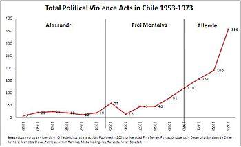 Statistics on political violence
