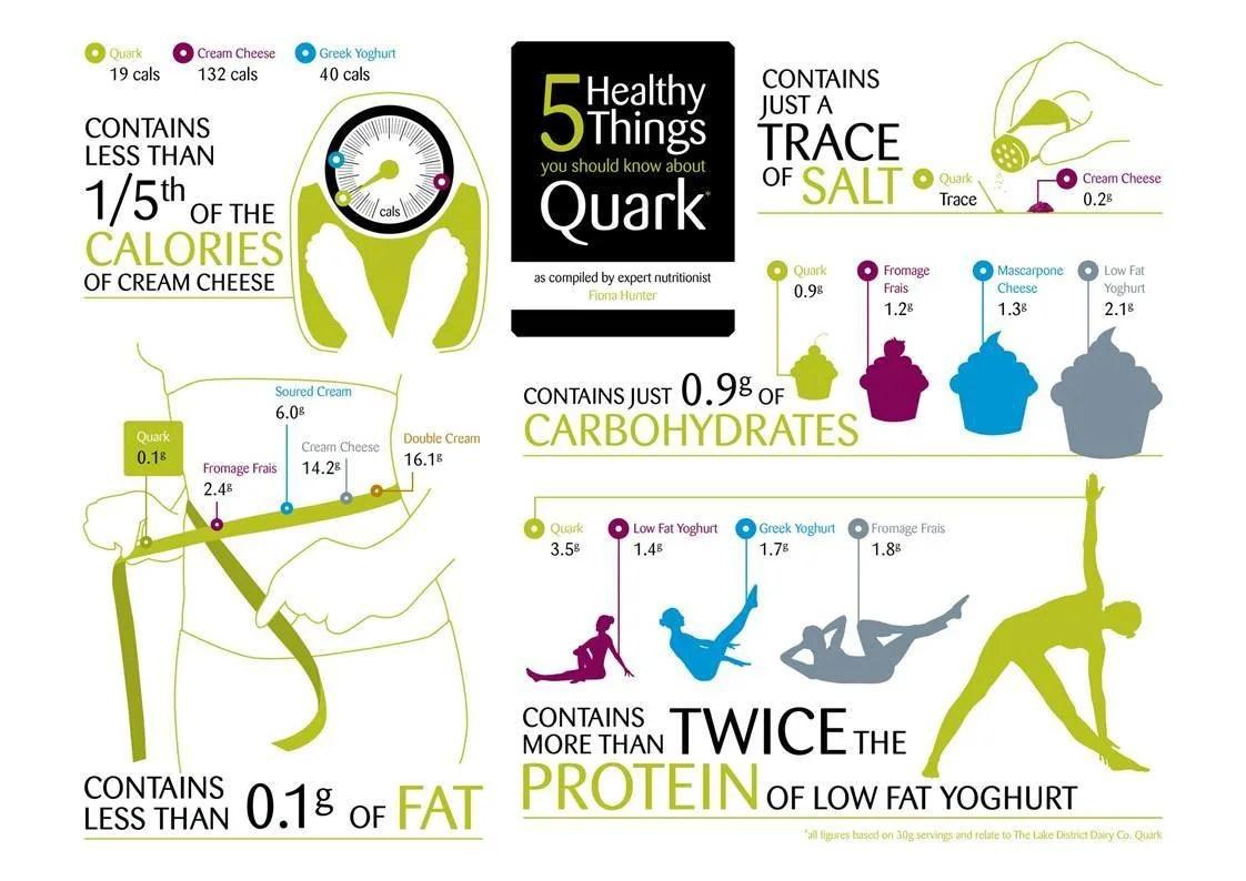 Quark Infographic