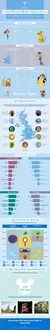 Ocean Florida Disney Survey - The Results Infographic