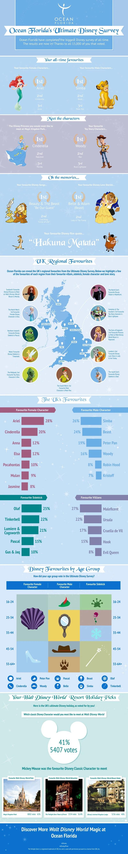 Ocean Florida Disney Survey - The Results Infographic