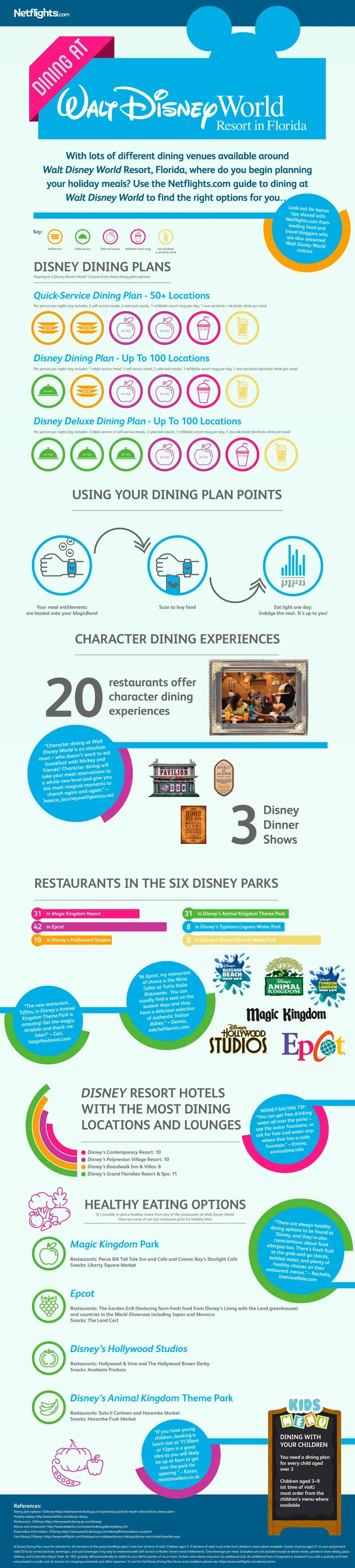 Disney Dining Infographic