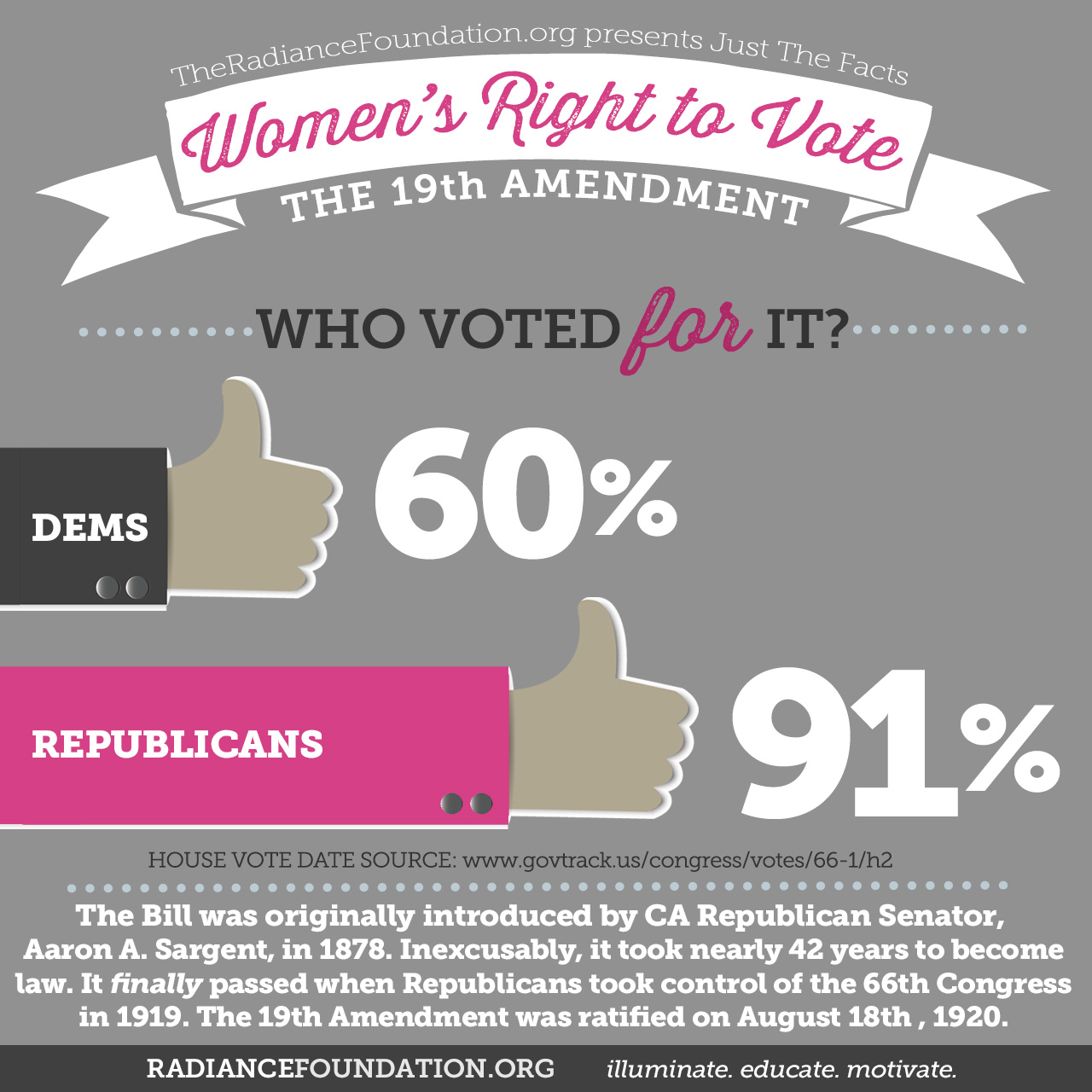Today We Celebrate Women S Right To Vote But Planned