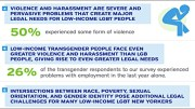 LGBT Poverty