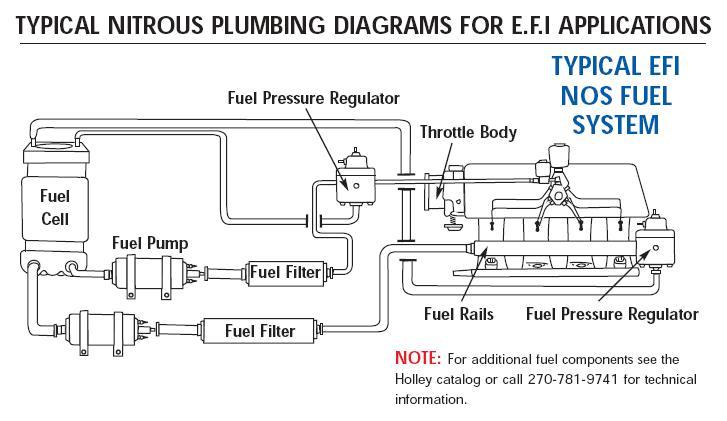 System Diagram Oxide Nitrous