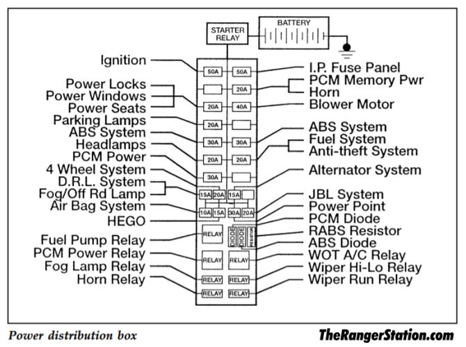 1995 ranger fuse panel diagram  more wiring diagrams oil