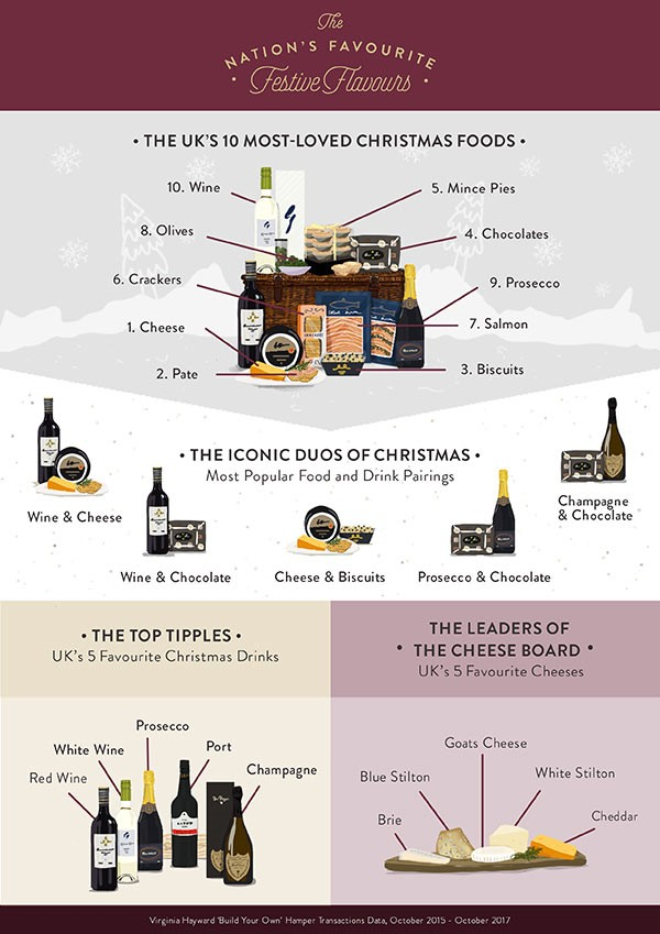 Top 10 Christmas foods in the UK
