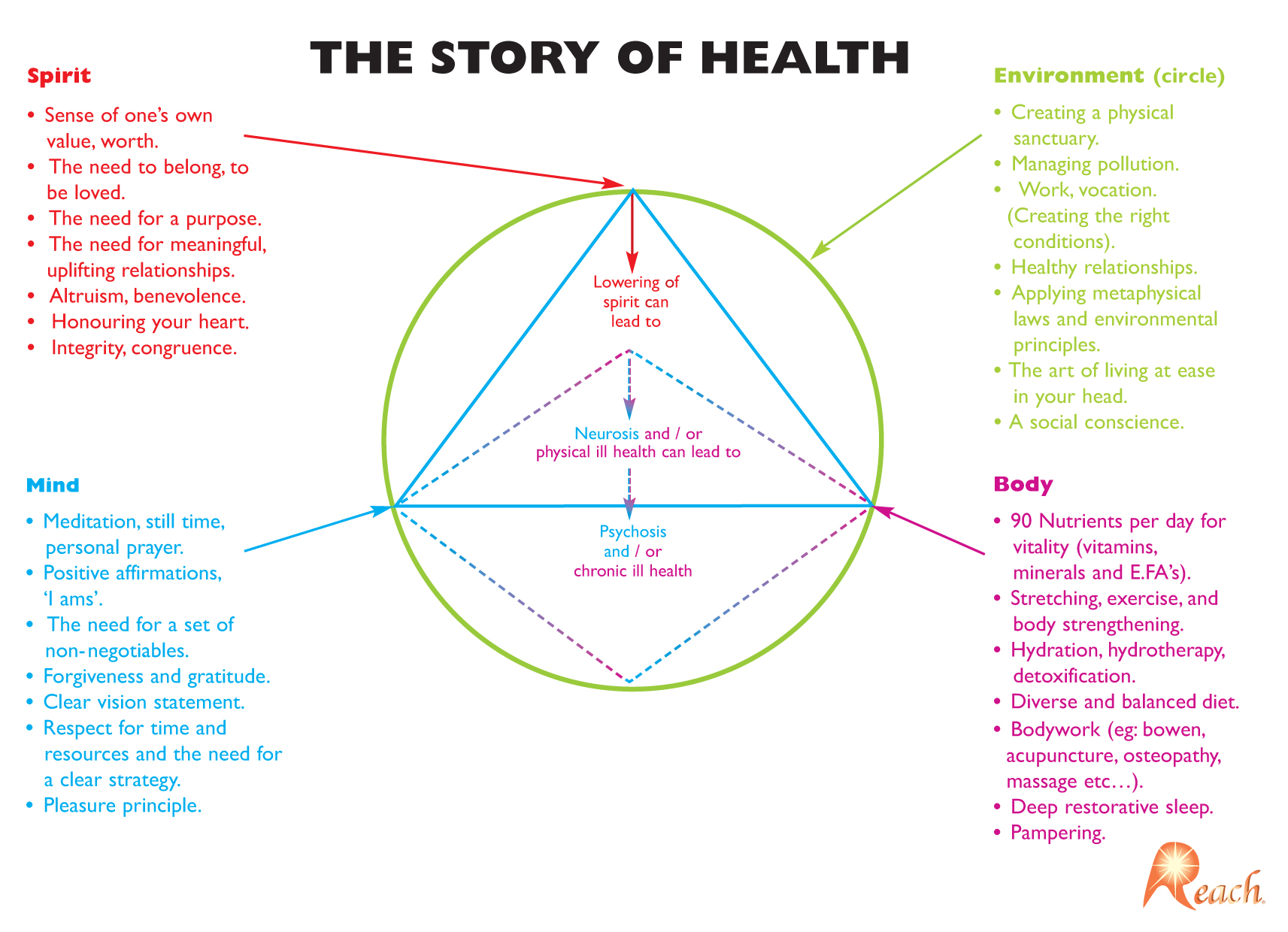 The Story Of Health The Missing Link