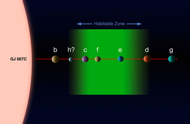 Gliese 667C Habitable Zone
