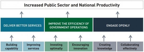 AGIMO ICT Strategy Summary