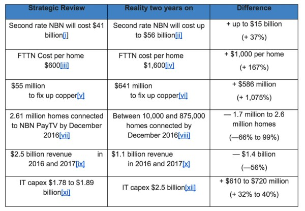 Labor NBN Cost Blowout Delay Table