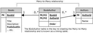 Updating many to many relationships in Entity Framework
