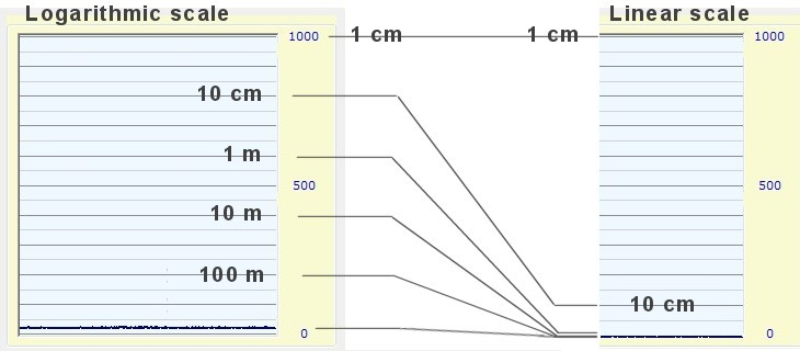 Theremino System - Logarithmic and linear scales for the Electromagnetic Meter