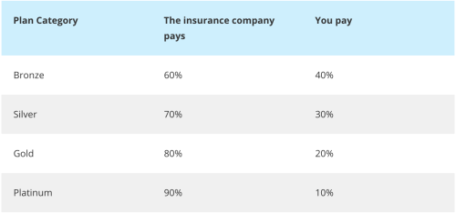 Health Plan Metal Tiers | How to Find Affordable Health Insurance for Freelancers