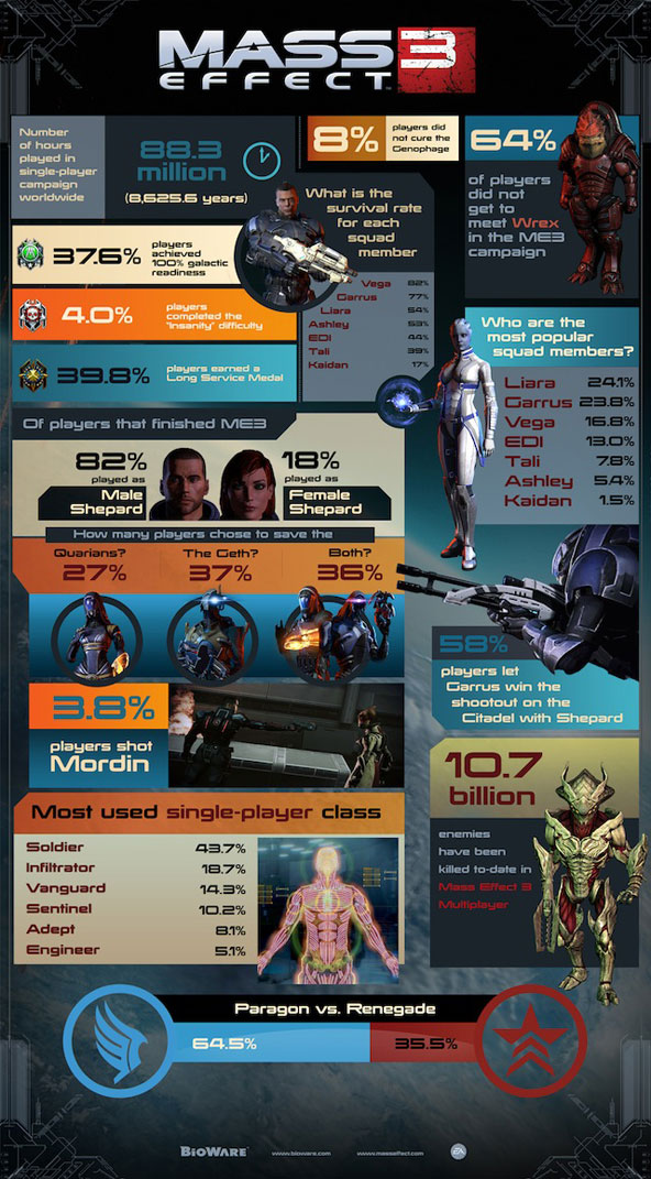 mass-effect-infographic