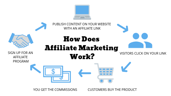 Description of the affiliate marketing process for beginners.