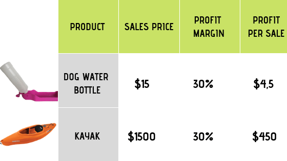 comparison between unit sold and profit margin in dropshipping