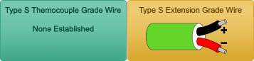 Type S Thermocouple Grade Wire