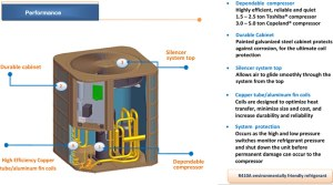 5 Ton Central Air Conditioner  60000 BTU AC System