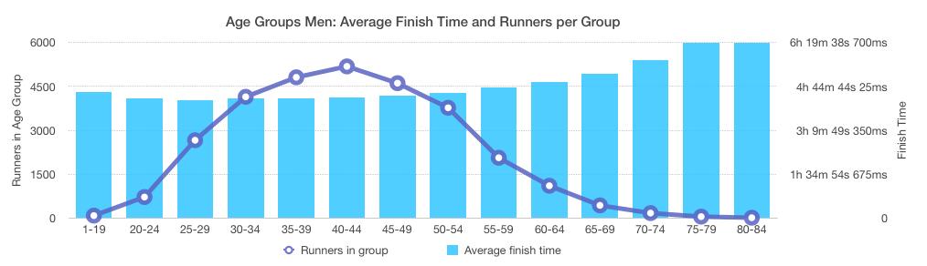 New York Marathon 2016: Men Age Groups Overview