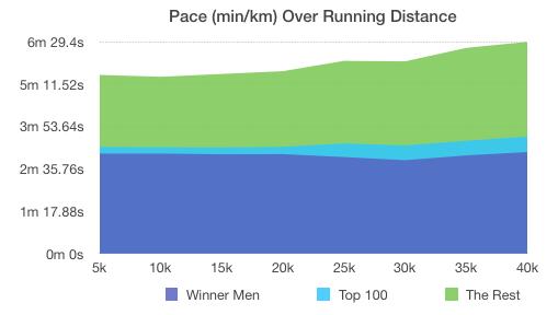 New York Marathon 2016: Pace Development over Race Distance