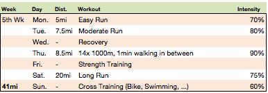 Training Week Example
