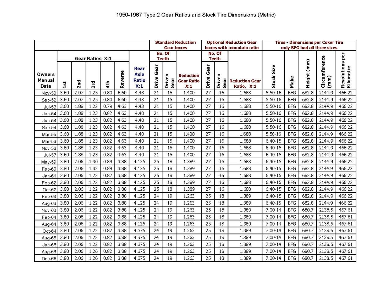 Metric To Standard Tire Size Conversion Chart