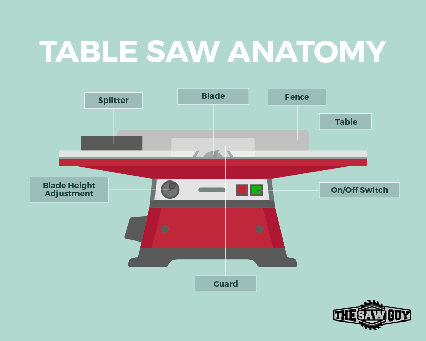 Best Table Saw - table saw diagram