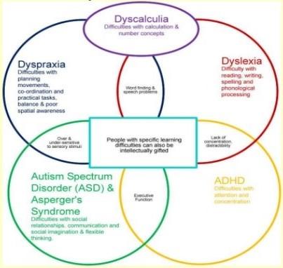 Understanding Dyspraxia in Schools