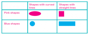 Carroll diagrams explained for primaryschool parents