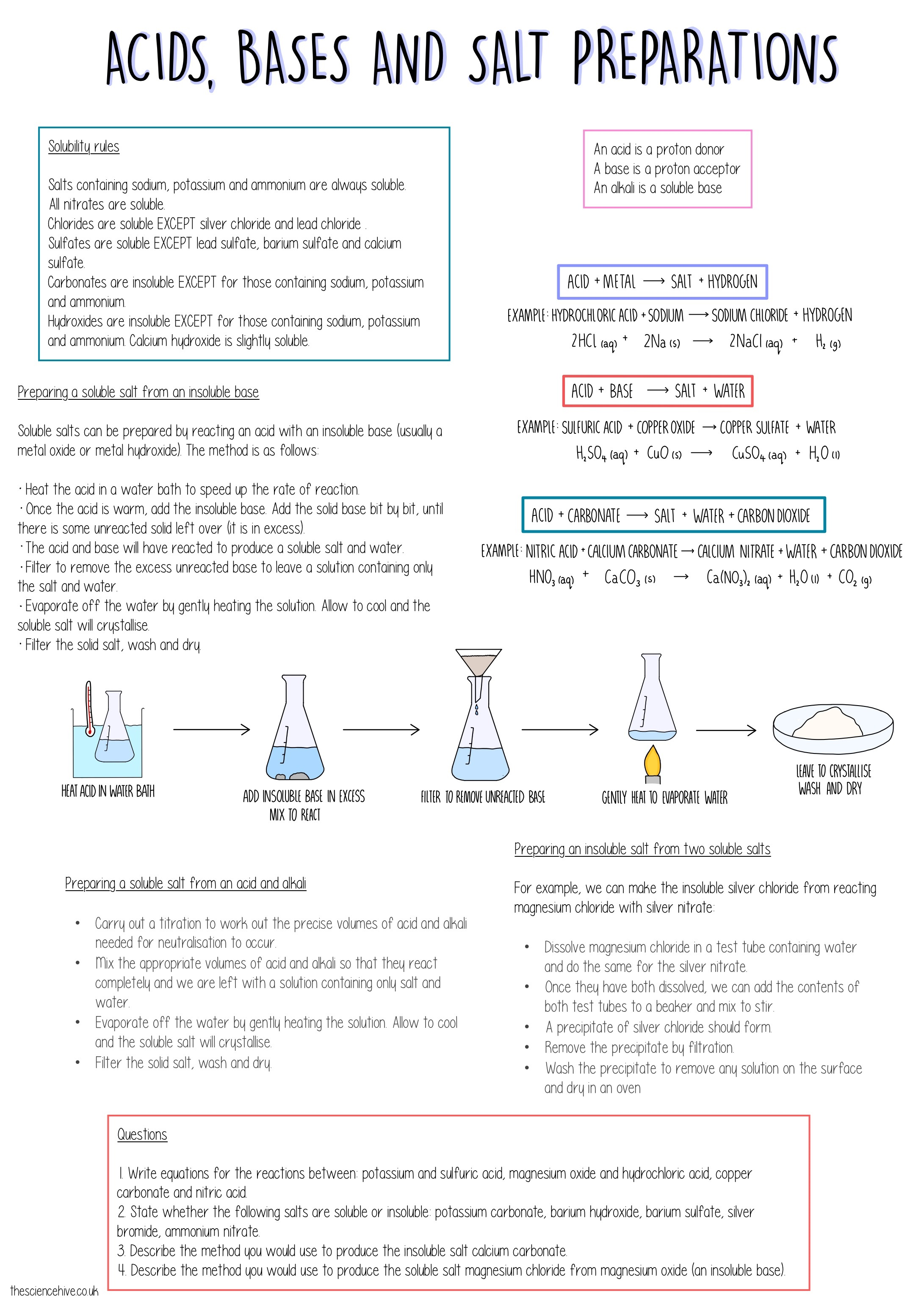Acids Bases And Salt Preparations Gcse
