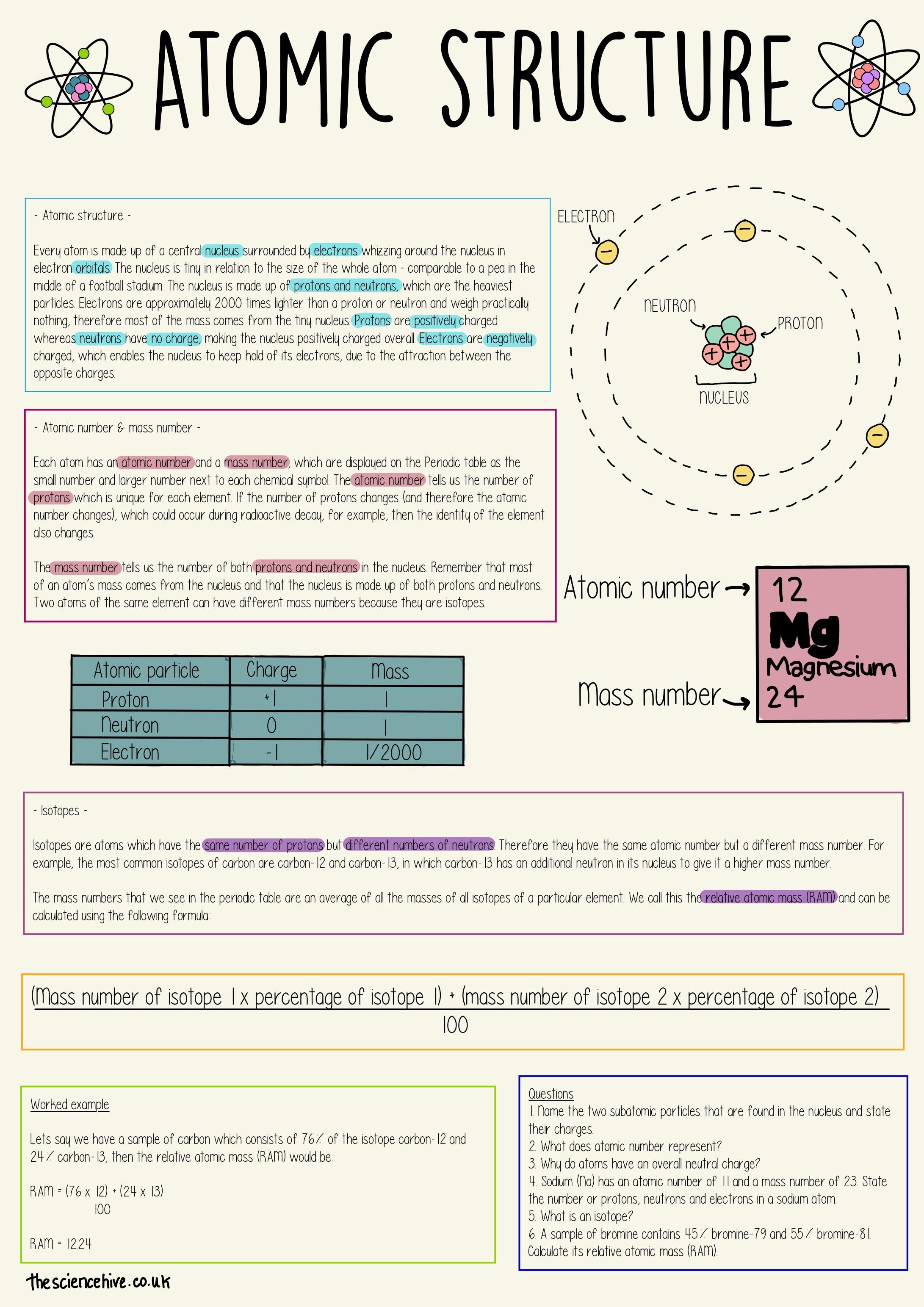 Atomic Structure Gcse