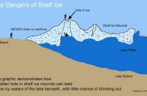 Ice shelves