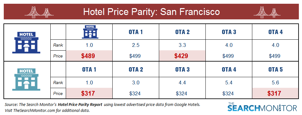 Image Result For The Cost Of Accommodation