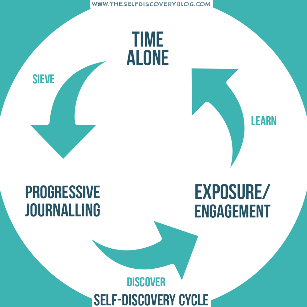 Self Discovery Cycle