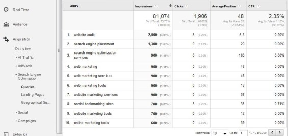 google analytics keyword data