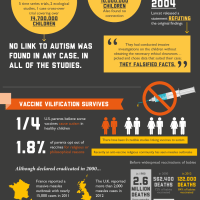 The Science Facts about Autism and Vaccines