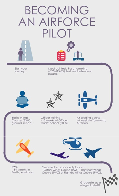 How to become a pilot in Singapore - Republic of Singapore