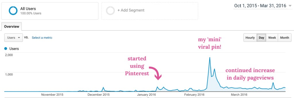 how to increase website traffic with Pinterest - my daily Pinterest strategy - how to get started with Pinterest