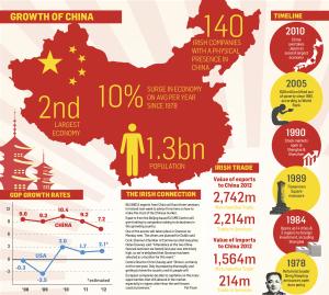 China economy 2