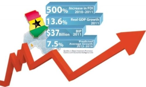 Ghana GDP Growth – citiFMonline