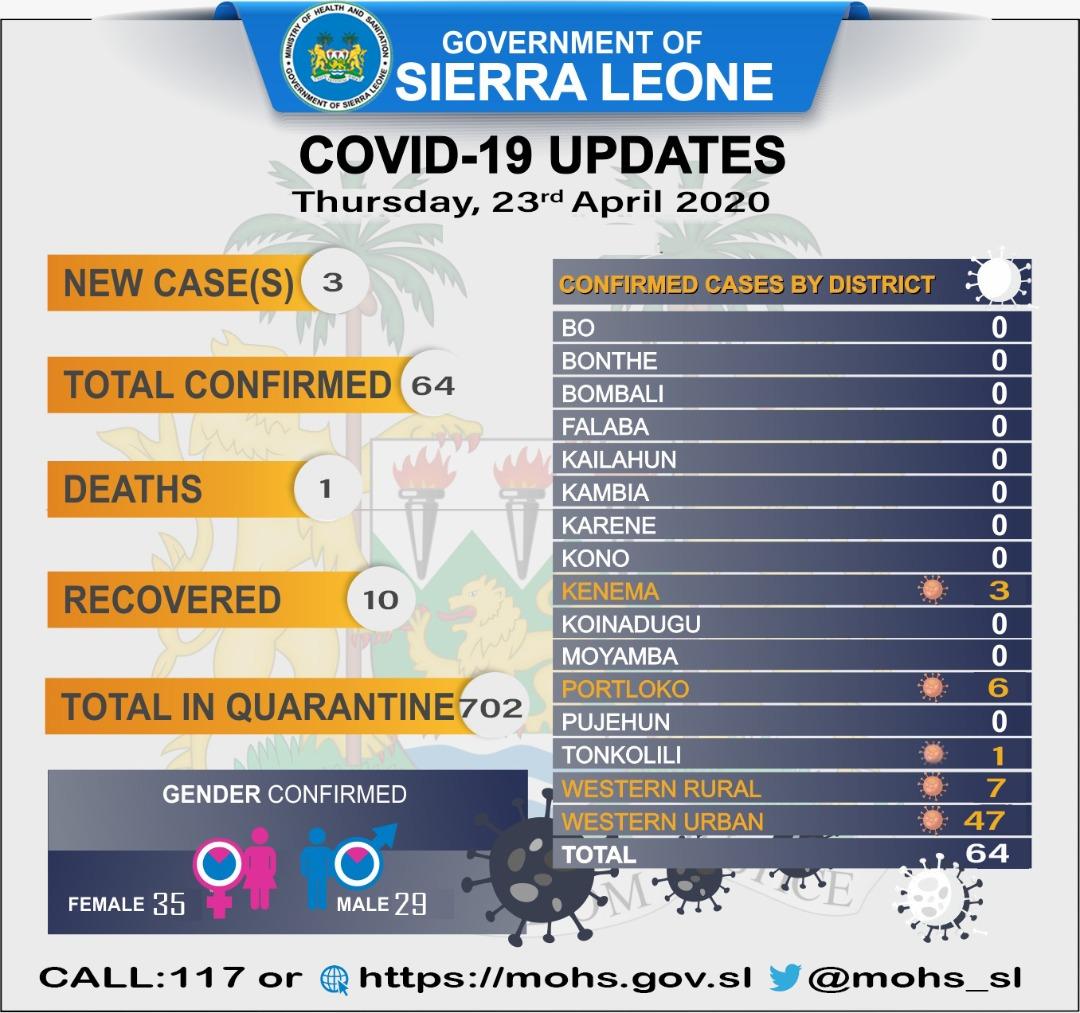 coronavirus sierra leone status – 23042020 – 2