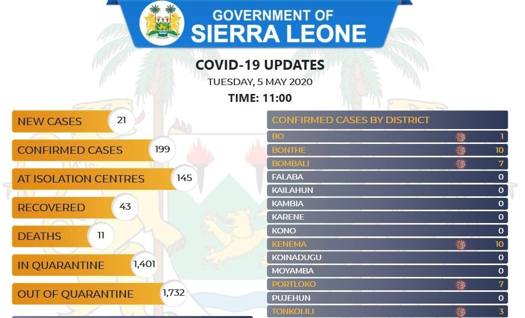 coronavirus sierra leone status – 05 05 2020 2