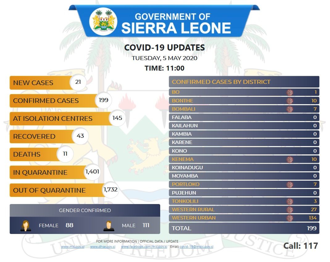 coronavirus sierra leone status – 05 05 2020