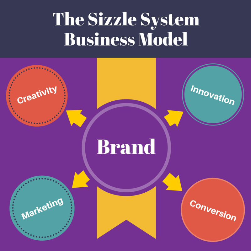 Branding: the Key to the Sizzlin' Success Business Model