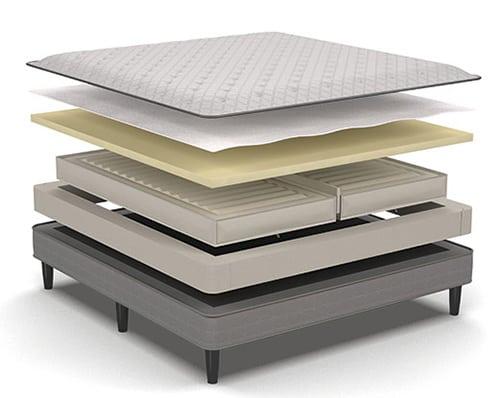 Materials Of Sleep Number Mattress