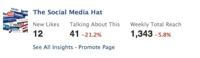 The Social Media Hat Facebook Insights Email Report