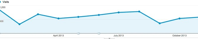 Facebook Referral Traffic for TheSocialMediaHat.com in 2013