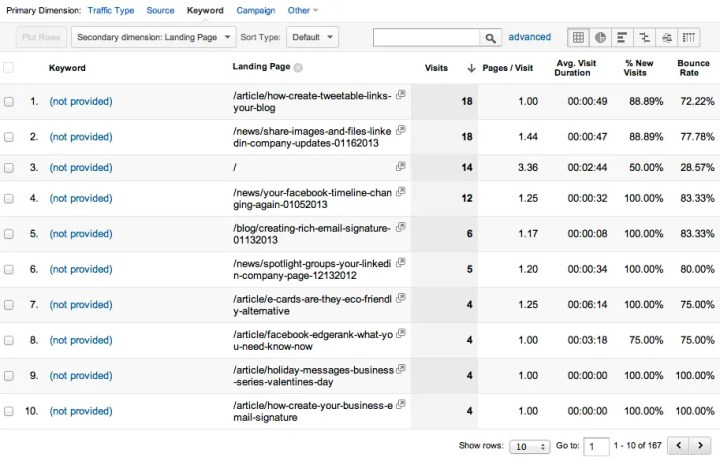 Google Analytics Traffic Sources by Keyword and Landing Page Report